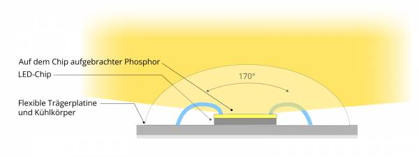 Aufbau eines COB LED-Strips