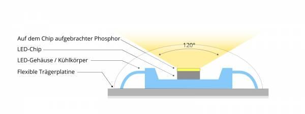 Aufbau eines normalen LED-Chips